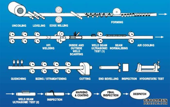 Typical ERW Pipe Manufacturing Process
